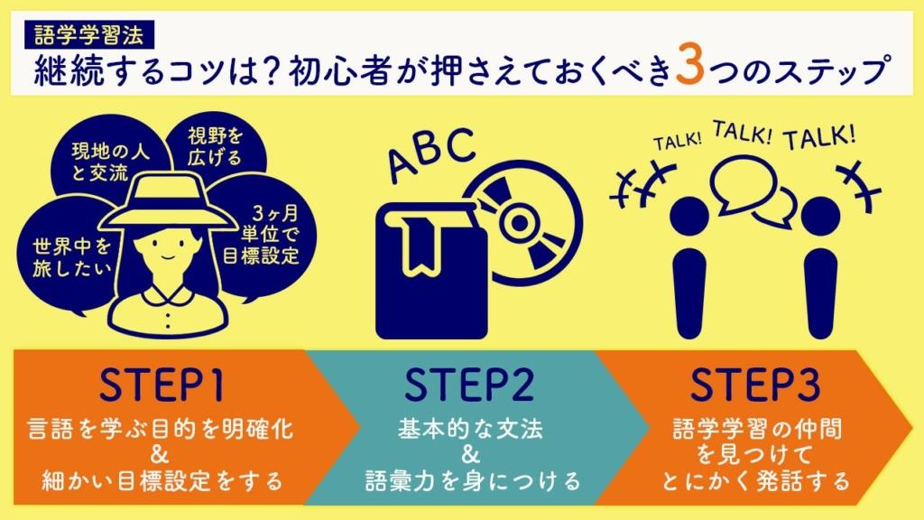 初心者が語学学習を継続するためのステップ