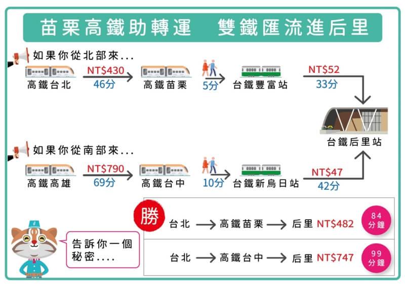 高鐵経由での台中花博への行き方